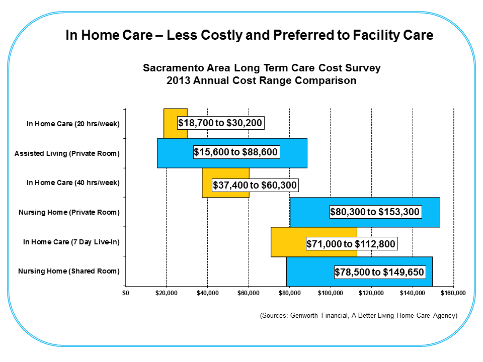 In home care costs sacramento